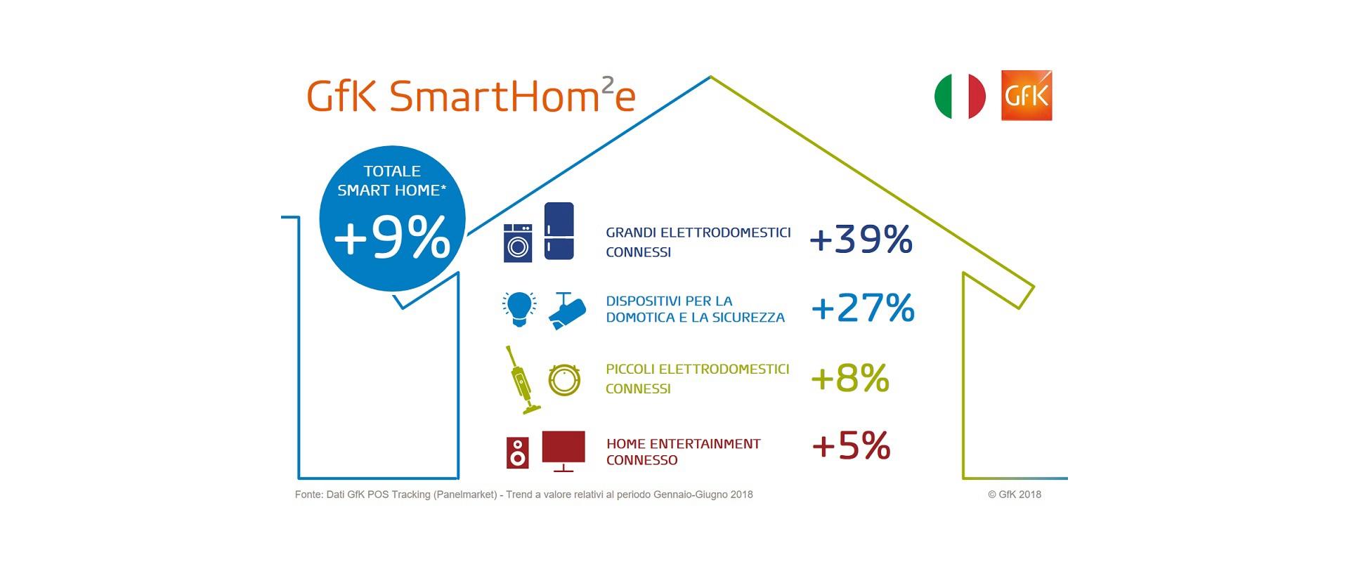 Smart home: il mercato cresce, ma è ancora piccolo