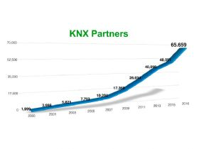 Largest increase in certified KNX installers